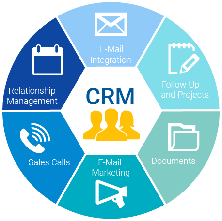What is CRM? | Customer Relationship Management Software